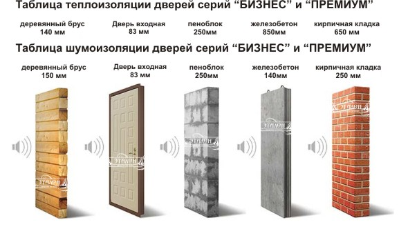 шумо и теплоизоляция двери входной